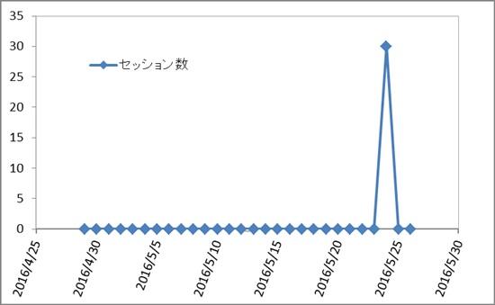 独自ドメインブログの一ヶ1か月目のアクセス解析画像