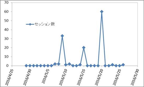 一ヶ月目の無料ブログのアクセス解析画像