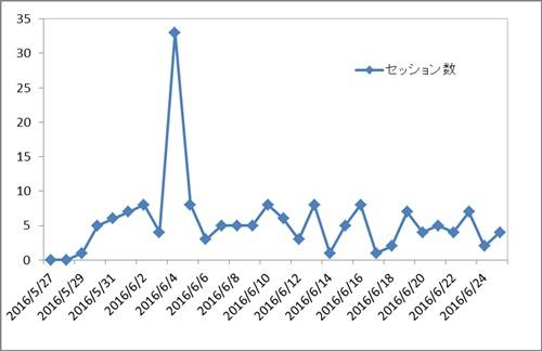 2ヶ月目の独自ドメインブログのアクセス解析画像