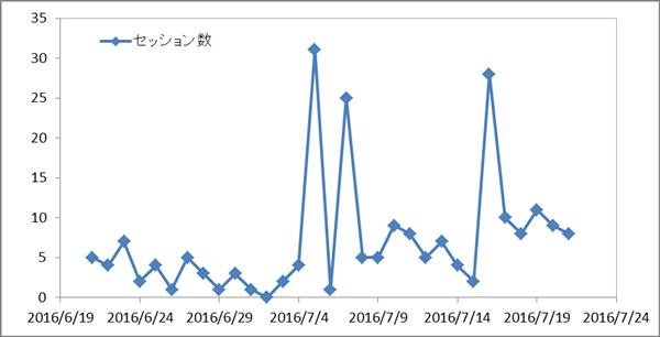 3ヶ月目の独自ドメインブログのアクセス解析画像