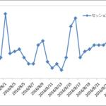4ヶ月目の独自ドメインブログのアクセス解析画像